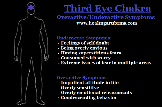 12+ Third eye and sacral chakra ideas in 2021