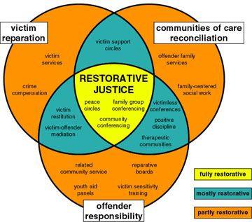 Pin On Restorative Justice