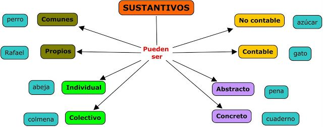 Tejiendo Palabras Con Arte 2 Sustantivos Y Tipos Spanish Language Learning Interactive Journals Learning Spanish