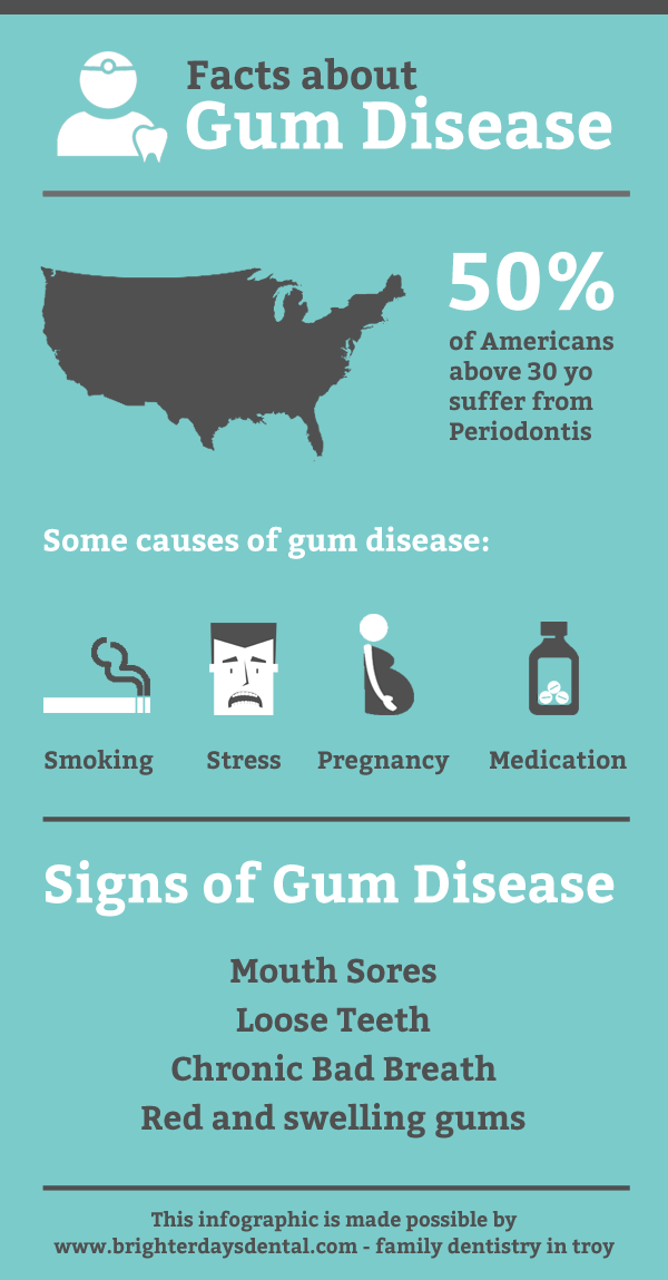 Check out this infographic for Facts about Gum Disease.