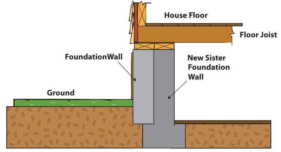 Underpinning Foundation Google Search
