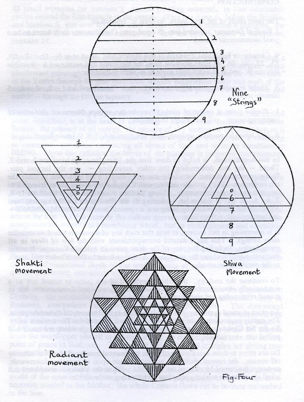 How To Draw The Sri Chakra Yantra Chakra Sri Yantra And Tarot