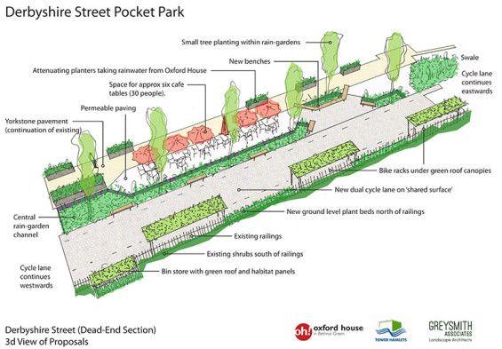 Derbyshire Street Pocket Park 景观设计zuo Ye Pocket Park
