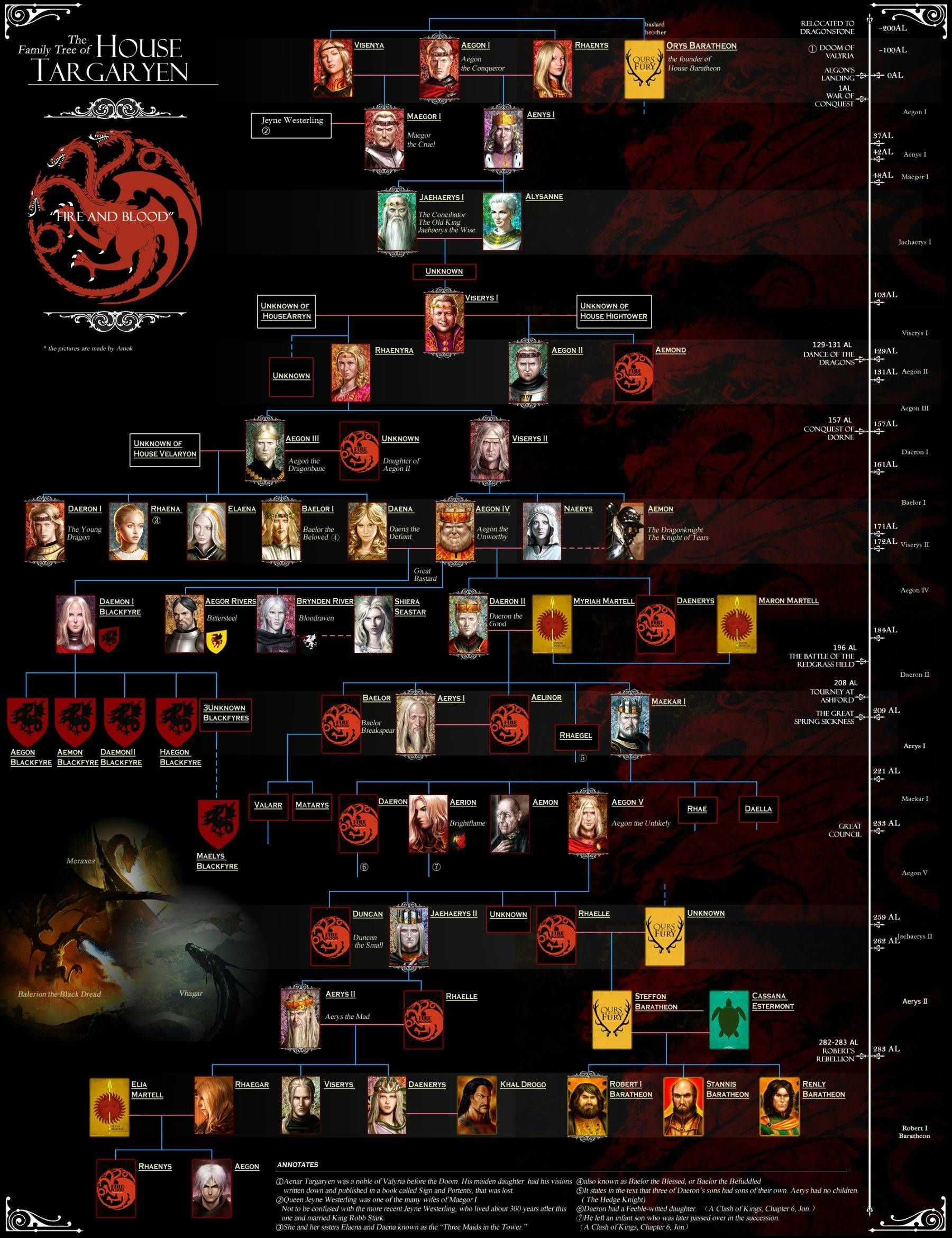 Game Of Thrones Lineage Chart : thrones, lineage, chart, Targaryen, Family, Tree,, Thrones, Houses