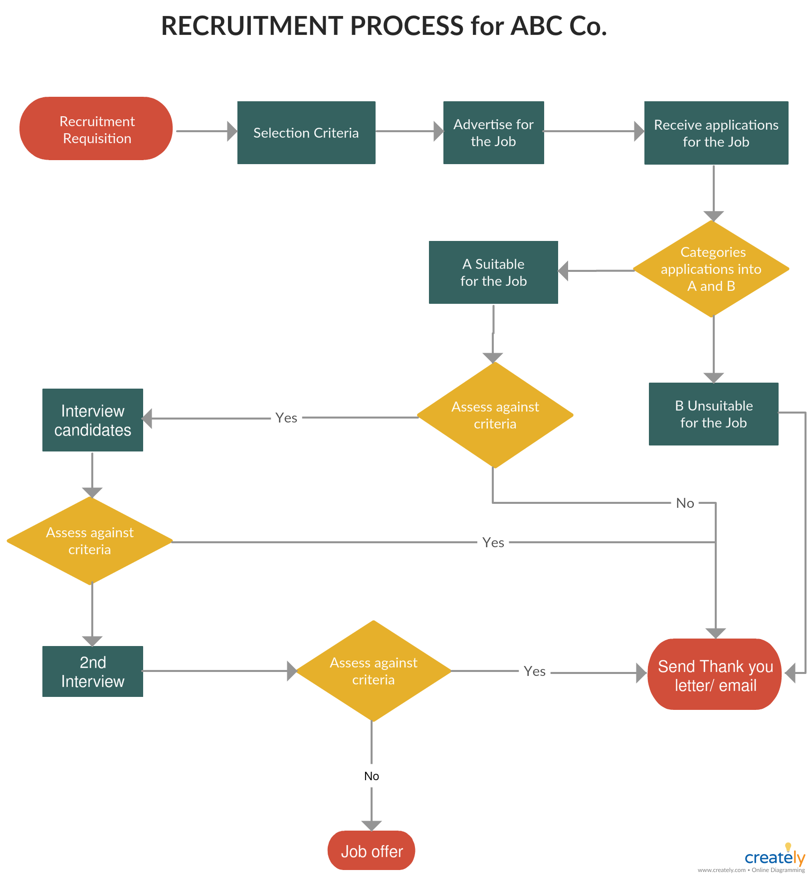 Flowchart Tutorial Complete Flowchart Guide With Examples Flow Chart Flow Chart Template Process Flow Chart