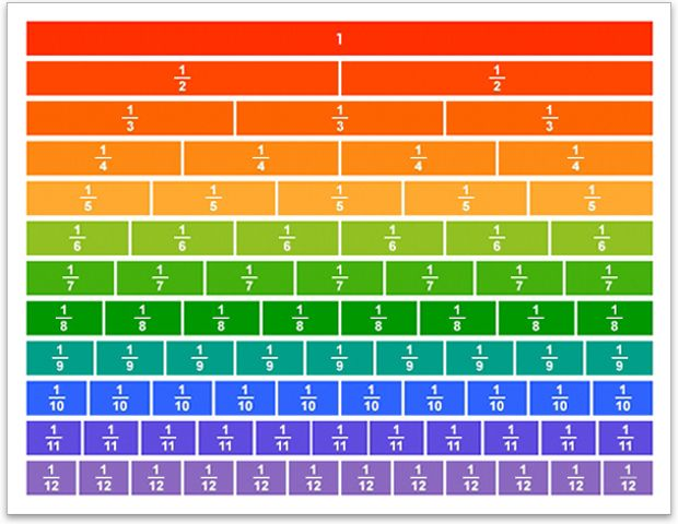fraction chart * Cool Math Ideas 4th 5th 6th Fraction chart