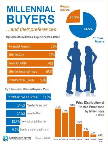 Millenial buyers