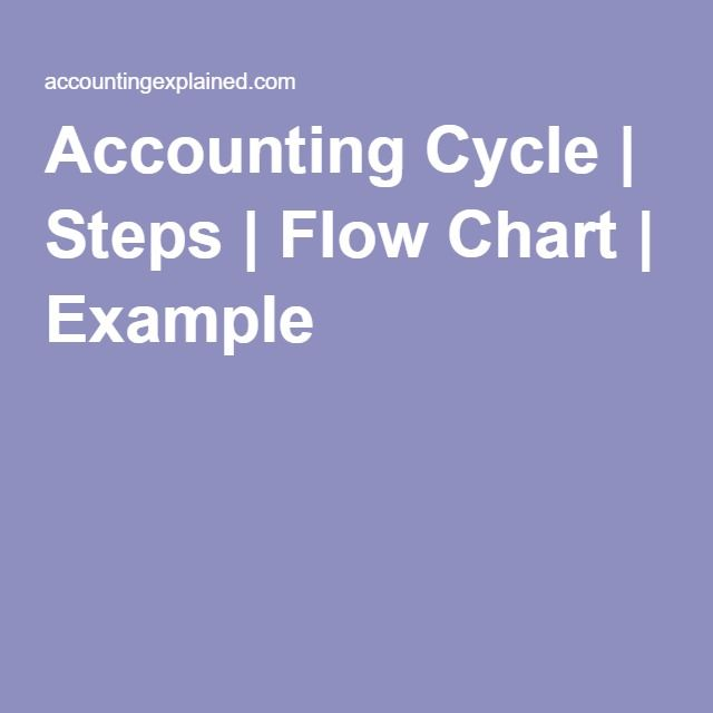 Accounting Cycle Steps Flow Chart Example Its All Business