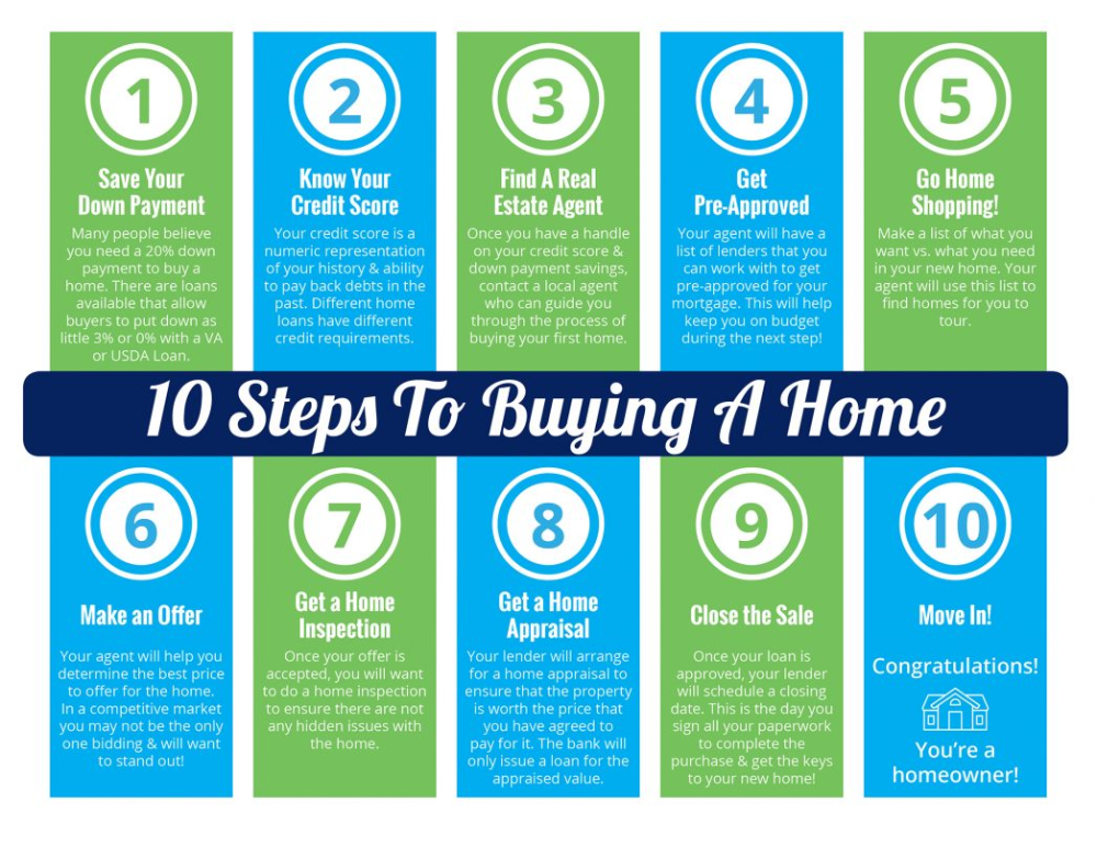 10 Steps To Buying A Home Raleigh Real Estate Rachel Kendall Team Llc Home Buying Home Buying Tips First Time Home Buyers