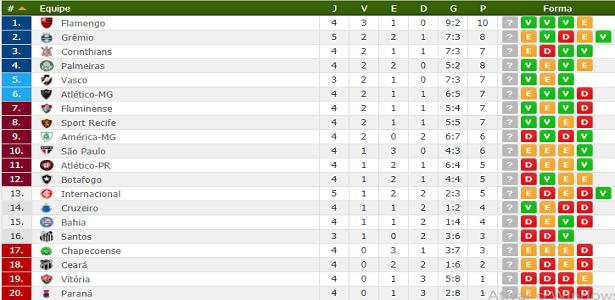 Tabela De Classificacao Da Serie A 2018 5ª Rodada Tabela Do Brasileirao Empata Brasileirao Serie A