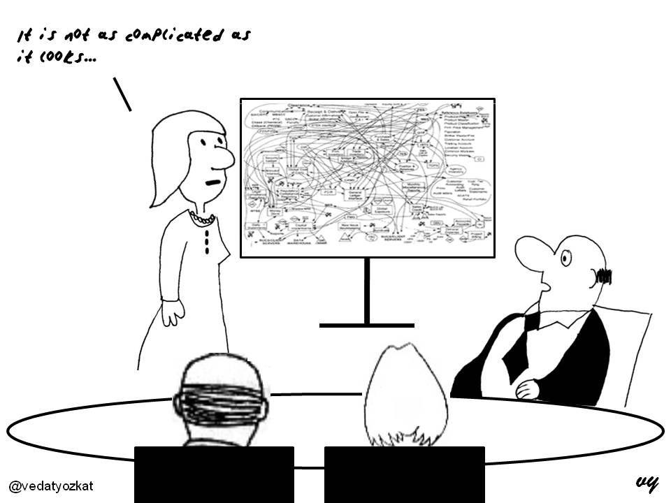 Business Cartoons Complicated... Business cartoons