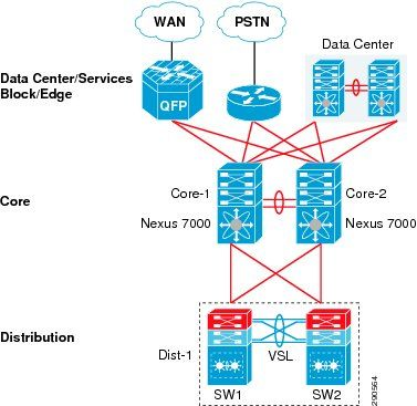 Unified Access Design Guide - Unified Access Network Design