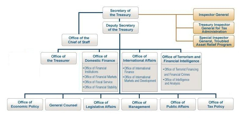 Organizational Structure For Department Of Treasury