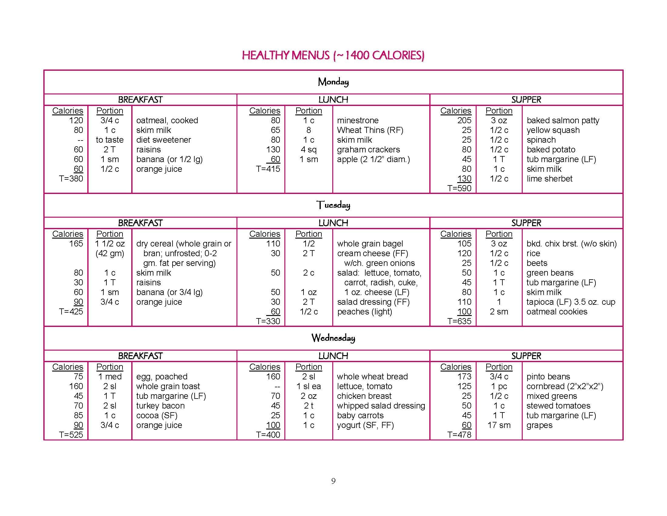 Photo of 1400 Calorie Sample Meal Plan from Louisville