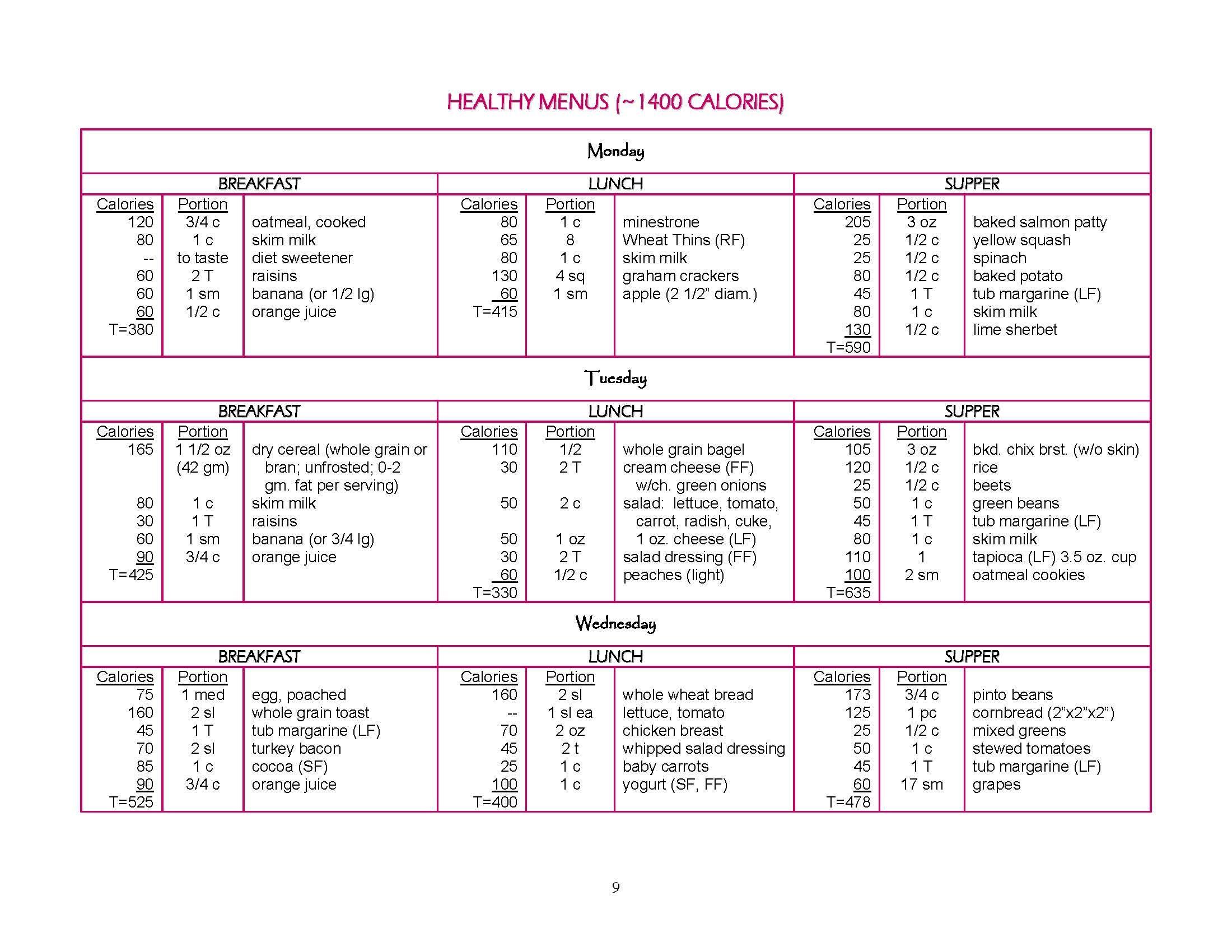 1400 calorie sample meal plan from louisville metro dept of public health  u0026 wellness