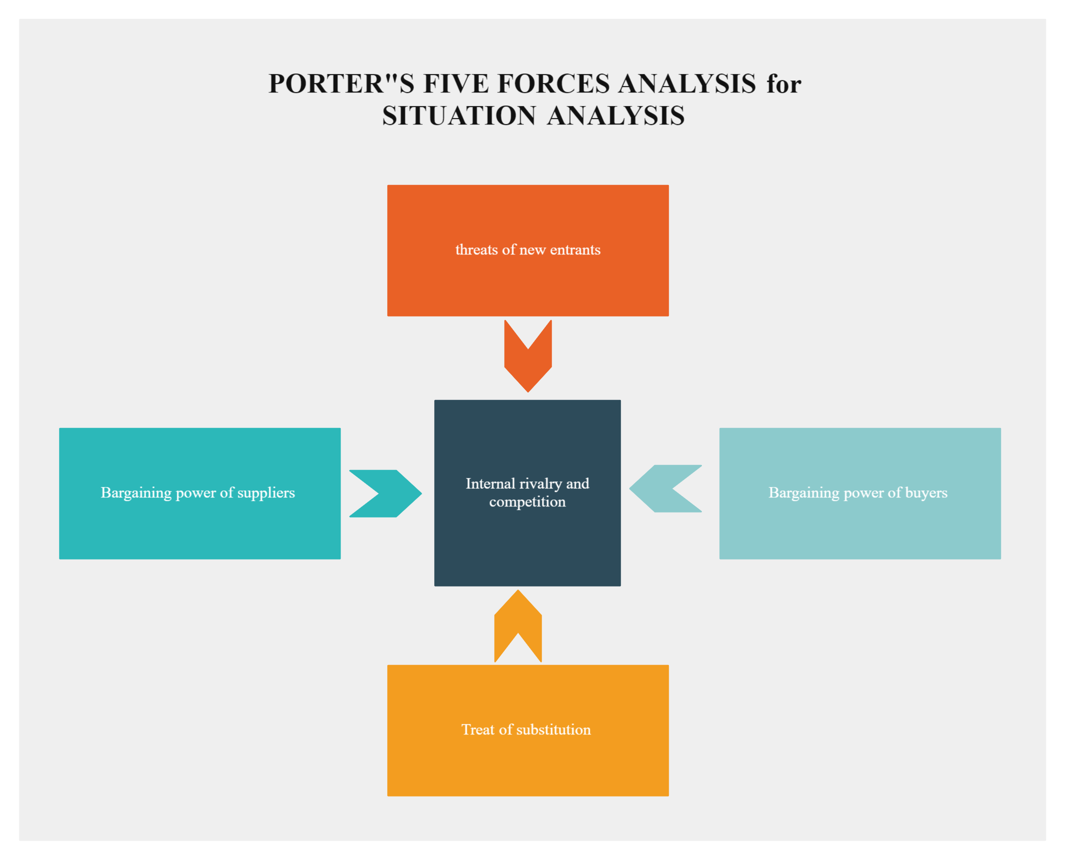Porter's Five Forces Diagram for Situation Analysis in