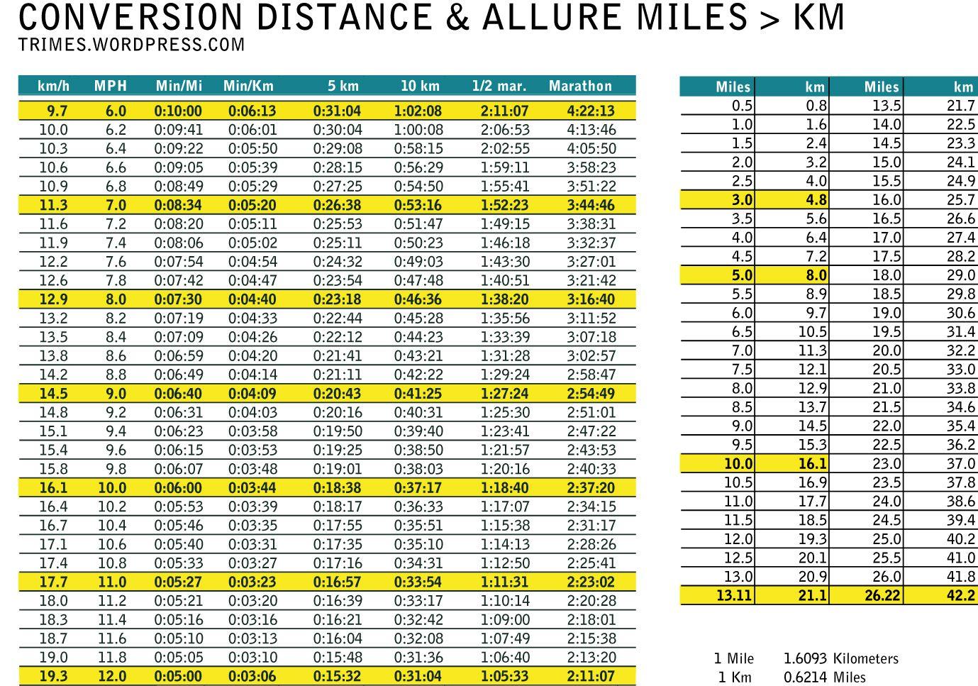 Miles Km Converter Tableau De Conversion Tableau