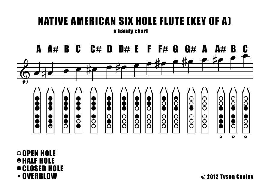 Nakai Tabulature For Native American Flute  Flute