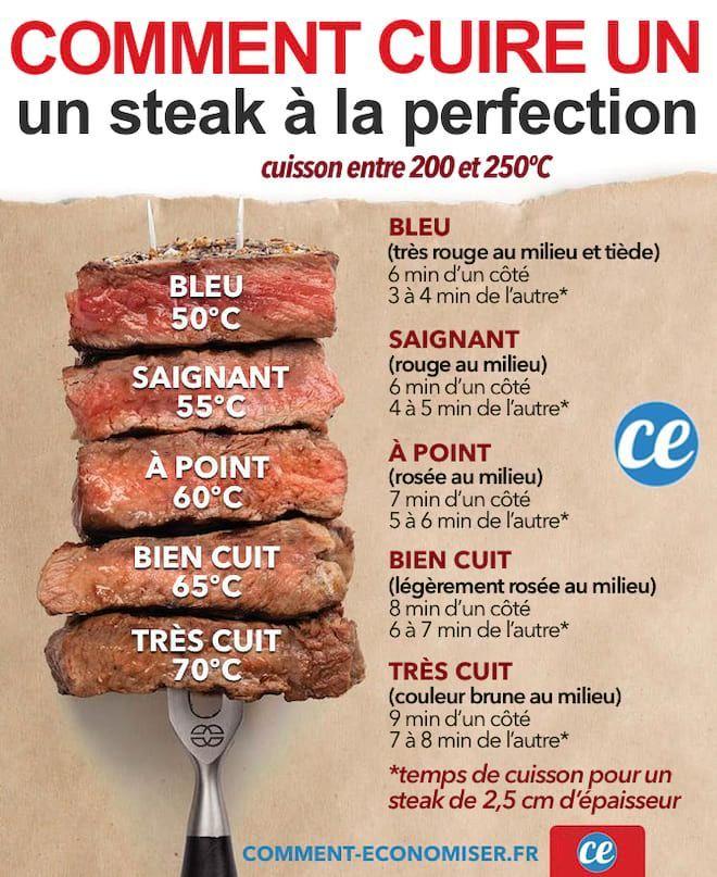 guide de cuisson