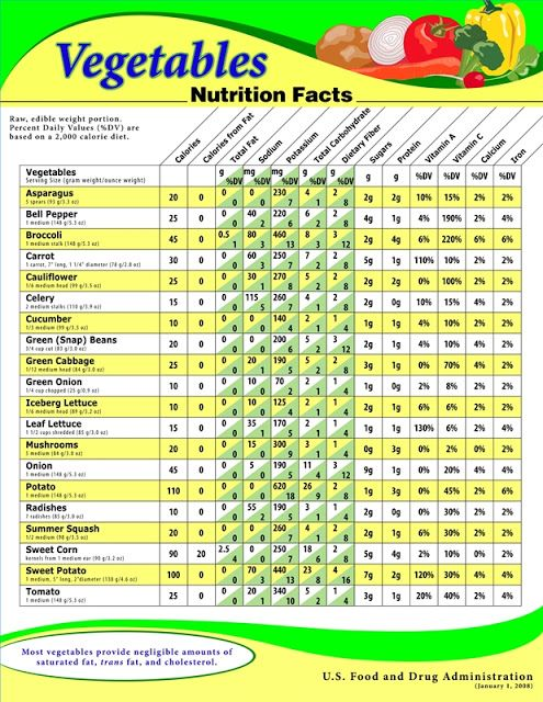 Green vegetables and their nutritional values healthy food also rh pinterest