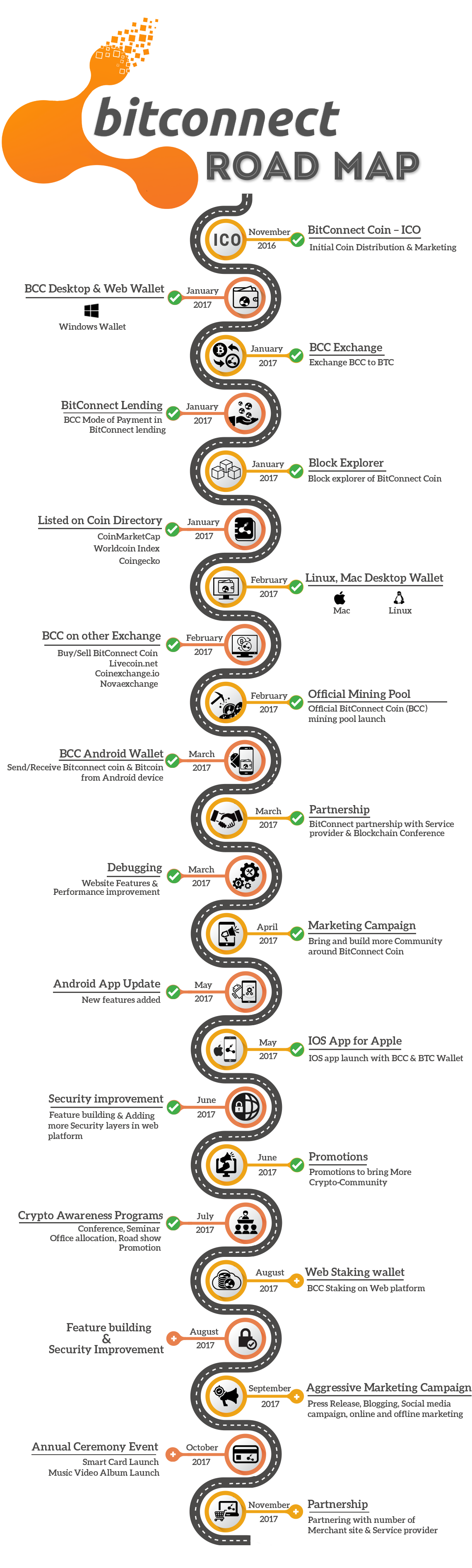 BitConnect_Road_map.png (1140×3790)