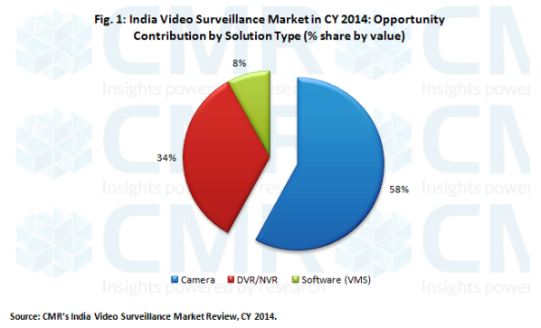 India IP Camera sales to overtake Analog Camera sales by 2017