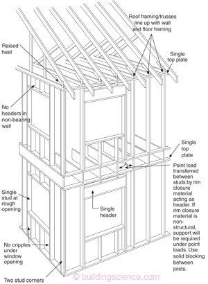 advanced-2x6-framing.jpg 300×410 pixels | Ideas for the House ...
