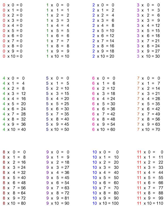 Tables de multiplication imprimer table de - Tables de soustraction a imprimer ...