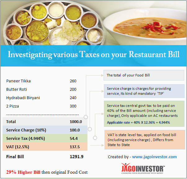 29 Higher Bill On Original Food Cost Service Tax And Vat On Restaurant Food Bills Expense Management Invoice Format Invoice Format In Excel