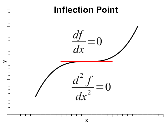 What is point of inflection of a function? Point of
