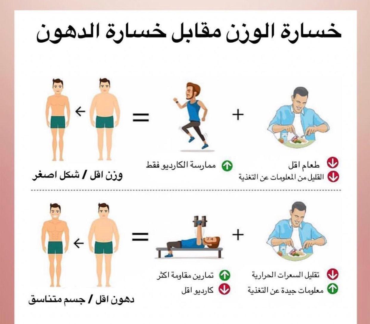 Pin By ر بى العتايقه On اشياء طبية Exercise Instagram Posts Instagram