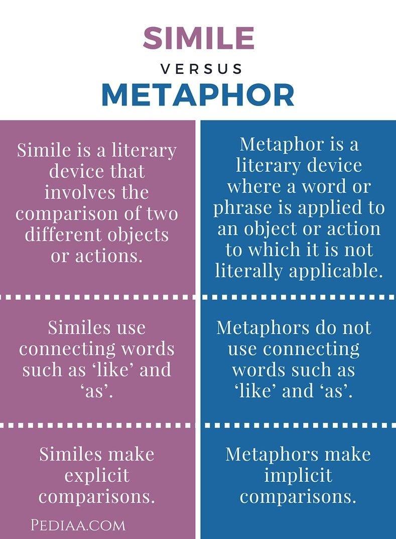 Similes Vs Metaphor Similes And Metaphors Writing Words