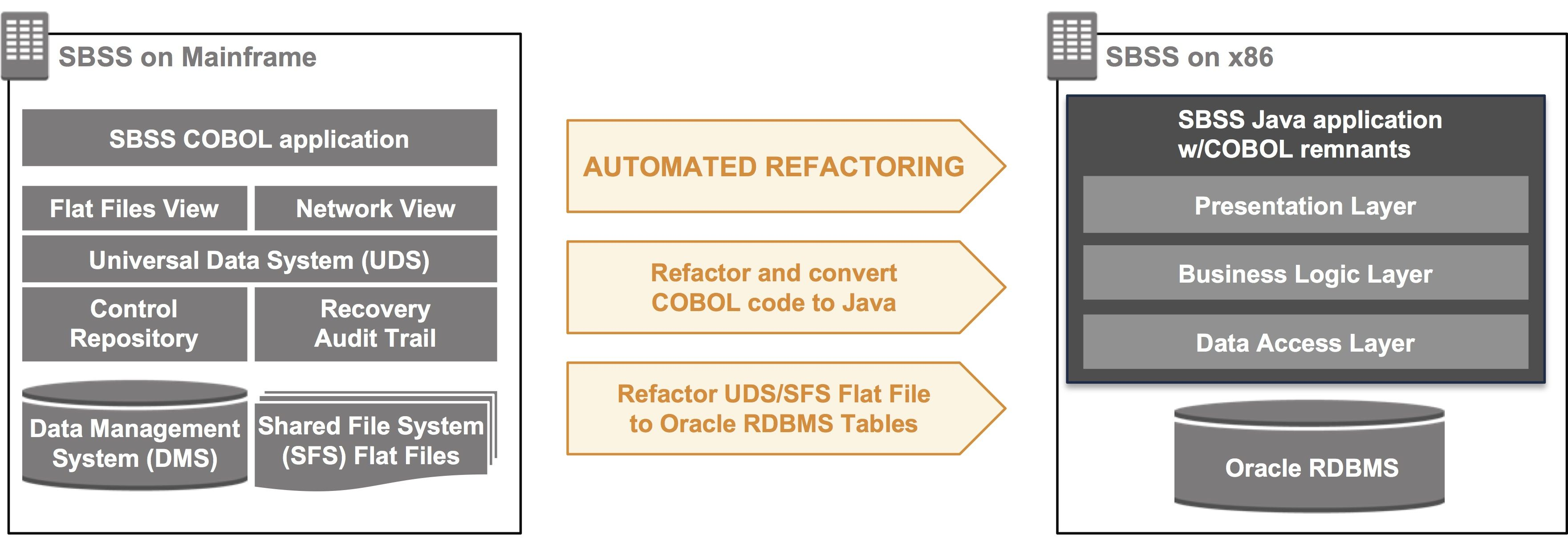 Automated Refactoring of a U S  Department of Defense