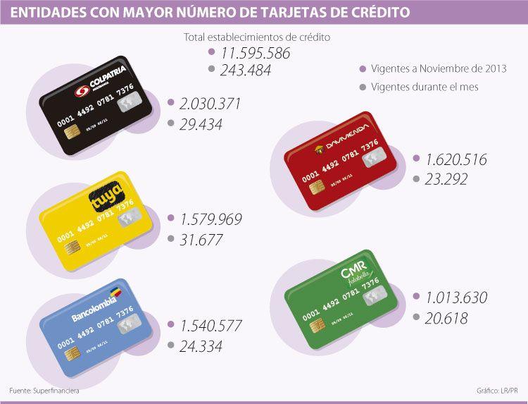 Entidades Con Mayor Número De Tarjetas De Crédito Financiero Estados Financieros Tarjeta De Credito El Credo