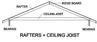 Rafters With Ceiling Joists Lose Their Economy And Efficiency When Span Exceeds 20 Over 20 Long Ceiling Joists Of 2 X 10 Or Garage Plans Rafter Roof Trusses