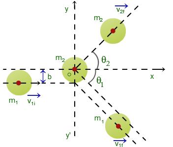 Elastic Collision Elastic Physics Help Equations