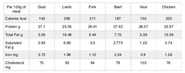 Nutritional Values For Goat Lamb Pork Beef Veal And Chicken Meat