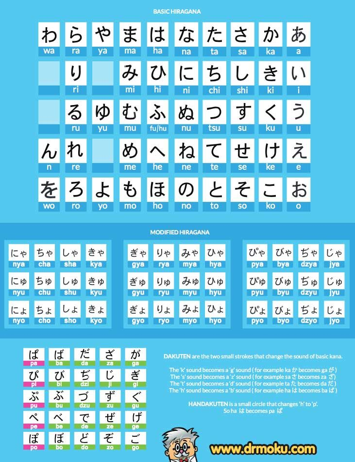 27 Hiragana Charts Stroke Order, Practice, Mnemonics, and More - hiragana alphabet chart