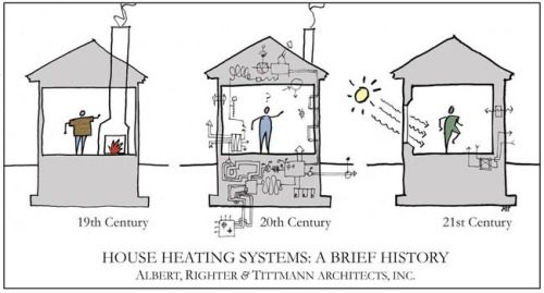 House Heating Systems Passive House Design Passive House