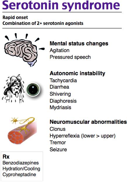 Serotonin Syndrome Phrm Psy Ssrimao Ssri Tryptophan Maotryptophan