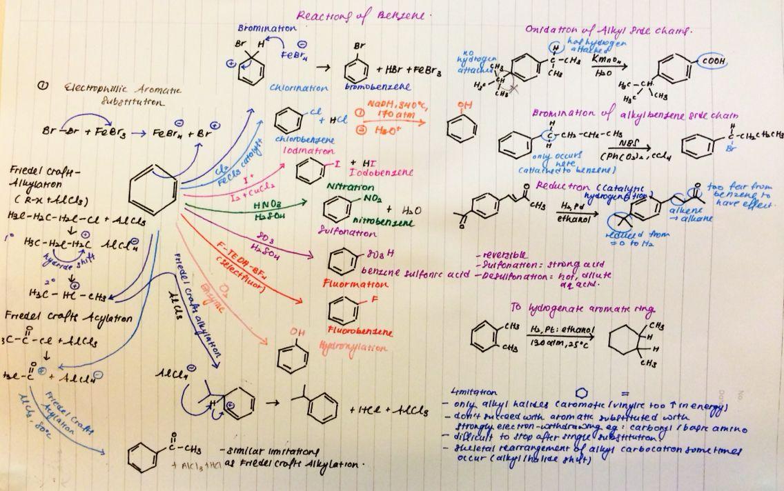 Reactions of benzene cheat sheet | Benzene | Organic