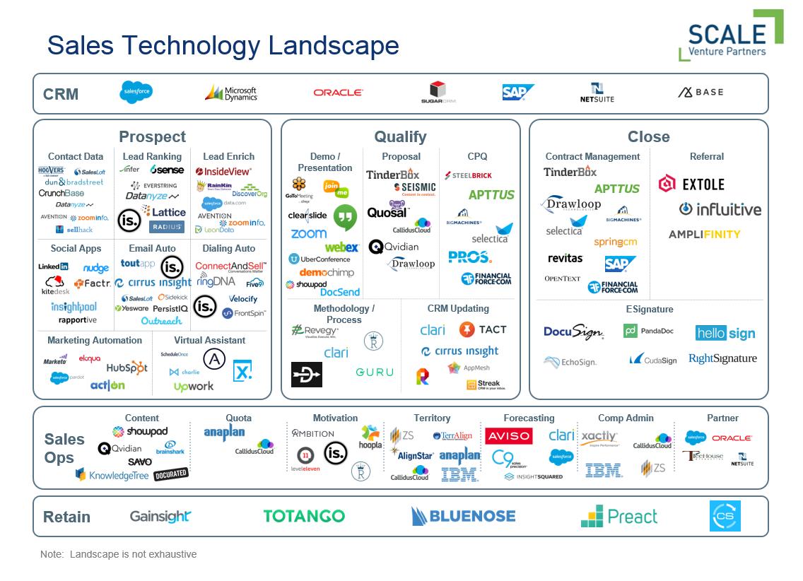 The Sales Tech Stack http://buff.ly/28XuBZu