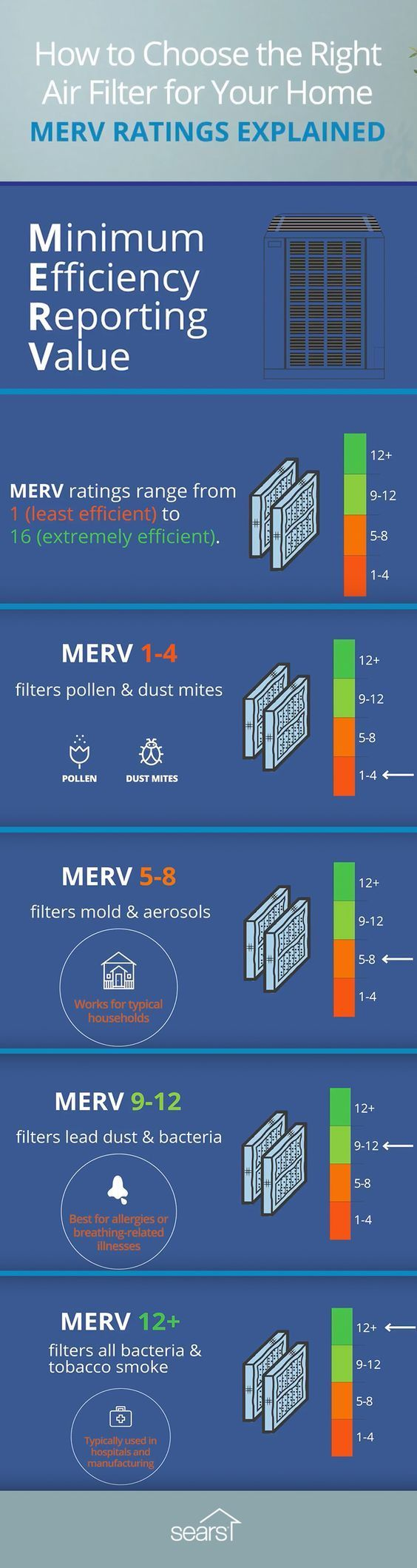Choosing The Right Air Filter For Your Home (infographic