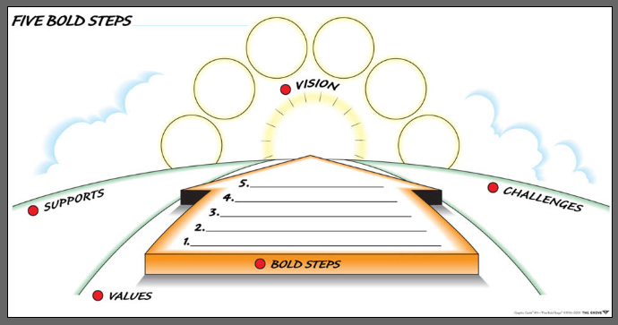 Inspired Strategy: Social Innovation Tool: Grove's 5 Bold Steps for Strategic Visioning