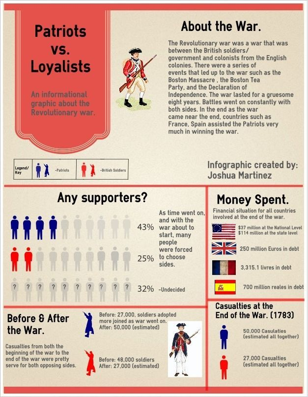 Patriots Vs Loyalists Infographic Anchor Charts {Upper Elementary