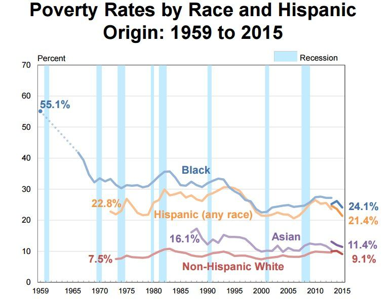 poverty rates by race and hispanic origin 1959 to 2015 source u s census bureau race. Black Bedroom Furniture Sets. Home Design Ideas