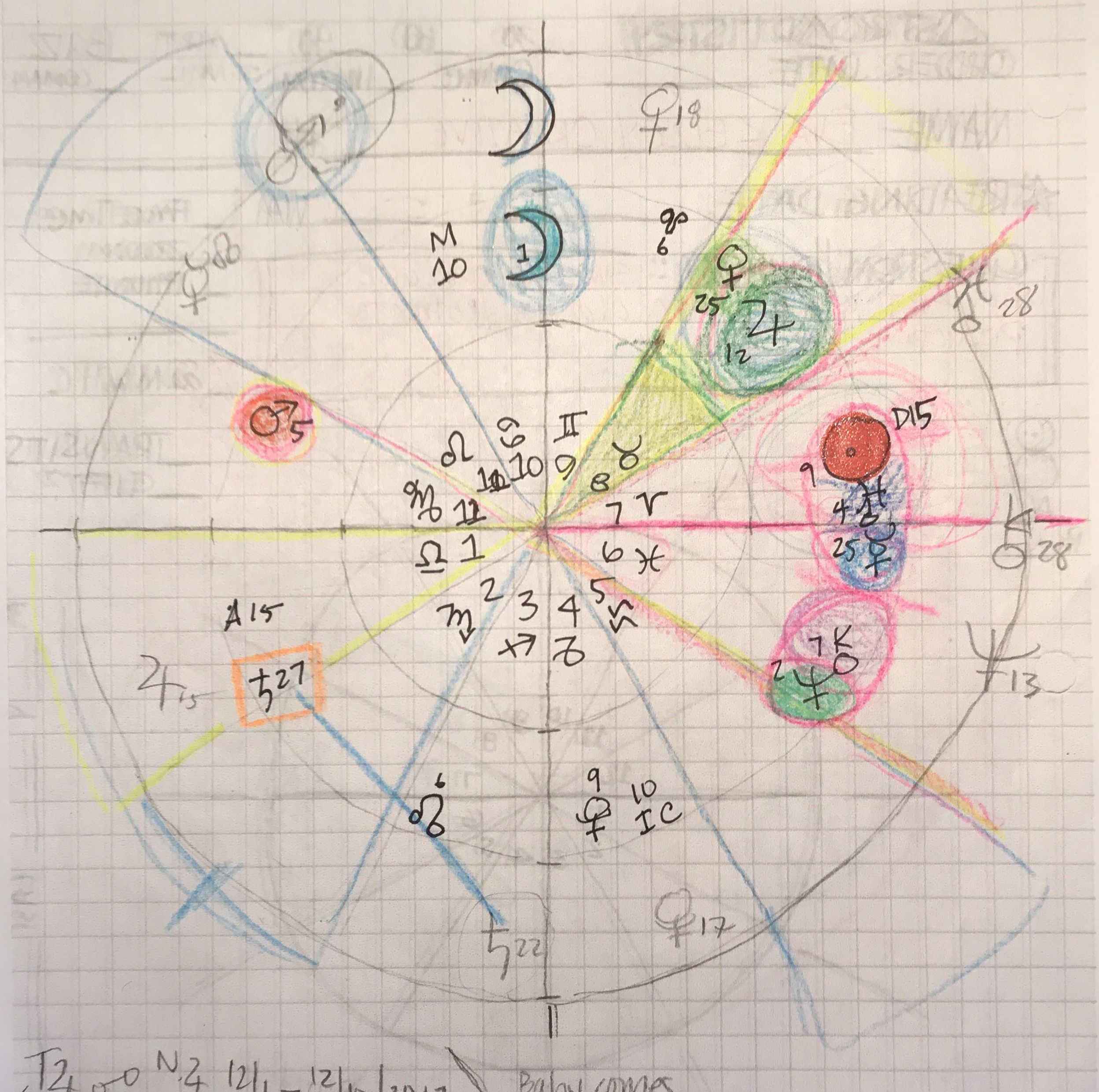Astrosketch Created During An Astrology Reading Astrology Astro