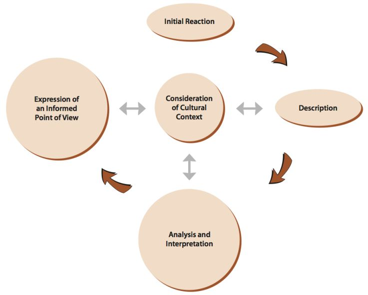 Critical Analysis  The Brookfield Lens Model With Mind Mapping