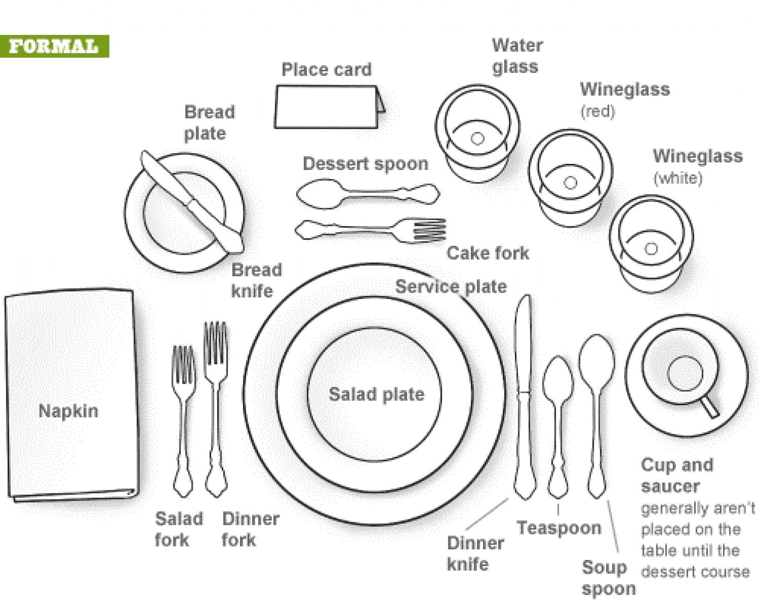 Formal Dining Setting Infographic Cool Pinterest