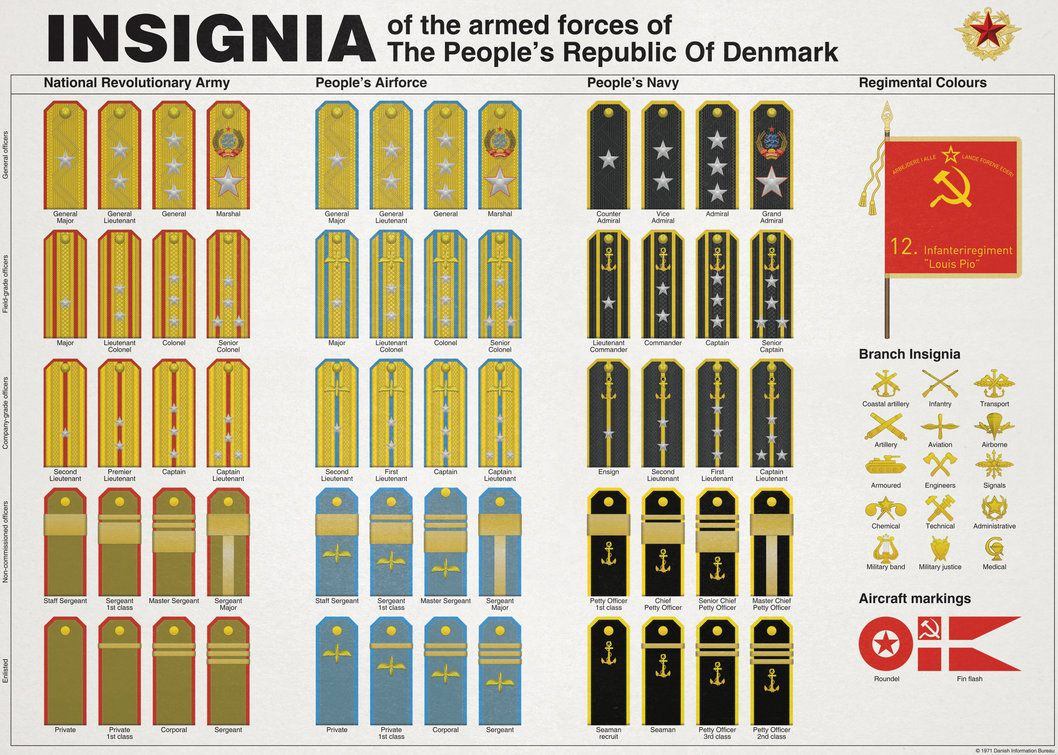 Communist denmark insignia of the armed forces by regicollis on this is insignia for the danish army showing the different ranks of officers and soldiers biocorpaavc Images